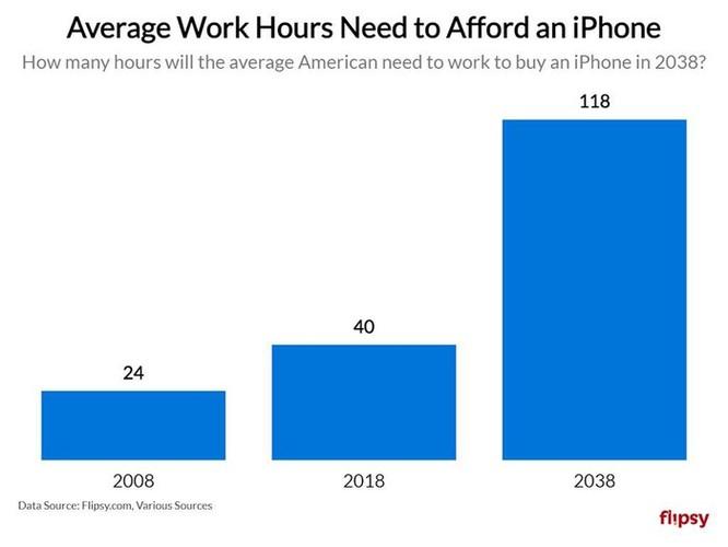 Bạn tiêu tốn bao nhiêu tiền vào iPhone trong cả cuộc đời? Con số này sẽ khiến bạn kinh ngạc ảnh 4