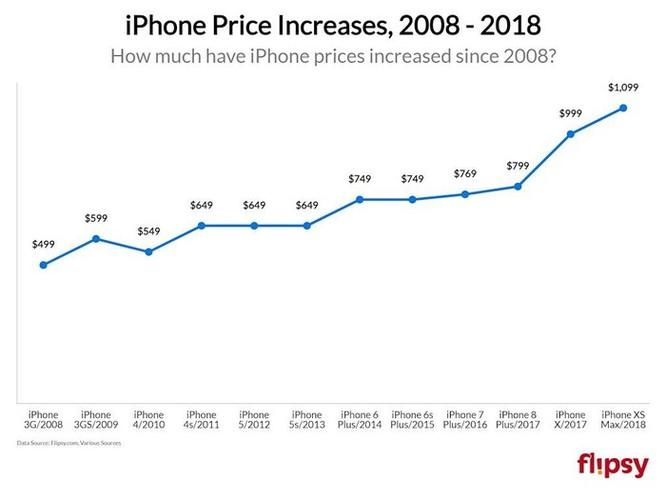 Bạn tiêu tốn bao nhiêu tiền vào iPhone trong cả cuộc đời? Con số này sẽ khiến bạn kinh ngạc ảnh 2