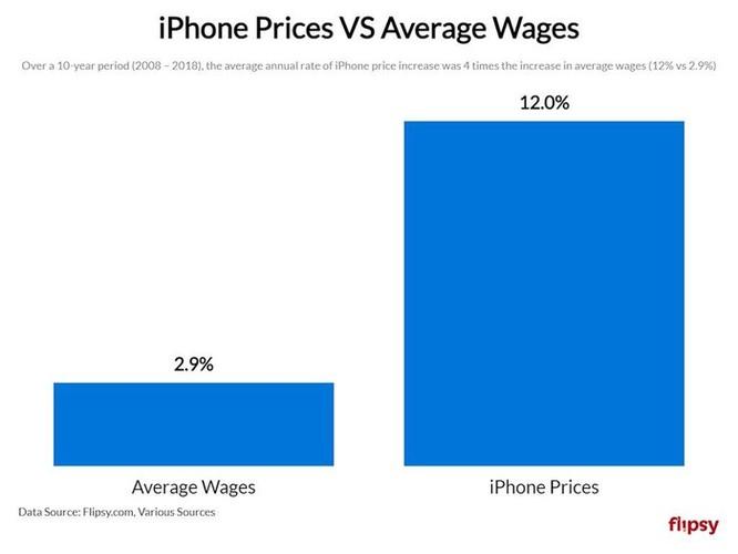 Bạn tiêu tốn bao nhiêu tiền vào iPhone trong cả cuộc đời? Con số này sẽ khiến bạn kinh ngạc ảnh 3