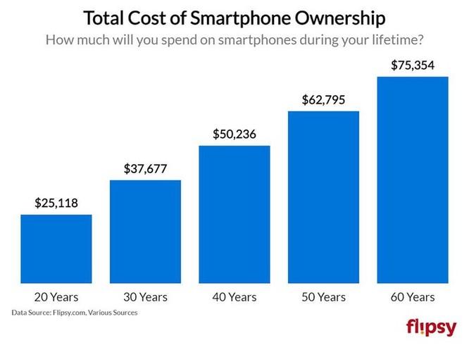 Bạn tiêu tốn bao nhiêu tiền vào iPhone trong cả cuộc đời? Con số này sẽ khiến bạn kinh ngạc ảnh 1