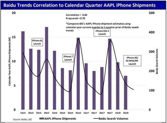 2 biểu đồ này cho thấy nhu cầu về iPhone đang giảm mạnh tại thị trường Trung Quốc ảnh 3