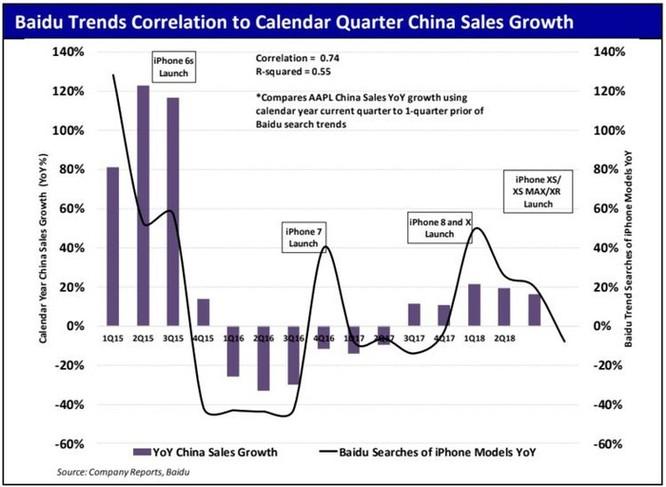 2 biểu đồ này cho thấy nhu cầu về iPhone đang giảm mạnh tại thị trường Trung Quốc ảnh 2