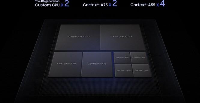 Samsung ra mắt chip Exynos 9820 SoC với GPU Mali-G76 và quay video 8K ảnh 3