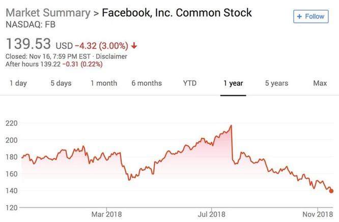 Mark Zuckerberg né tránh điều trần trước đại diện 7 quốc gia ảnh 2