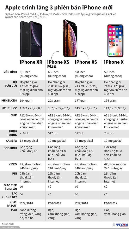 iPhone XR đang là mẫu iPhone bán chạy nhất của Apple ảnh 2