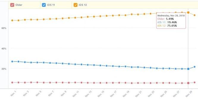 Chiếm 3/4 thị phần, iOS 12 là hệ điều hành di động thành công nhất của Apple ảnh 2