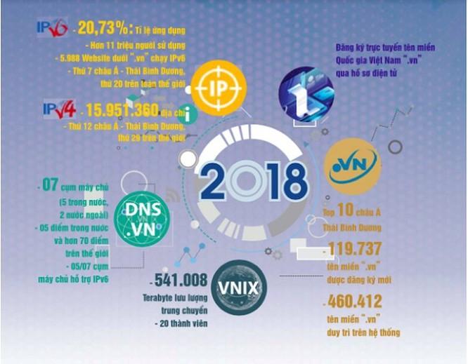 Tỉ lệ ứng dụng IPv6 Việt Nam thứ 7 khu vực châu Á - Thái Bình Dương ảnh 2