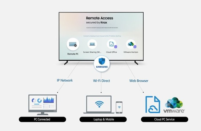 Các tivi Samsung 2019 có thể điều khiến máy tính cá nhân từ xa ảnh 2