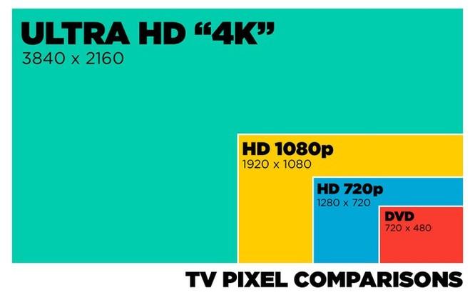 7 thông số không thể bỏ qua khi chọn mua TV ảnh 2