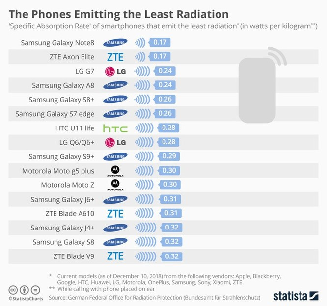 Điện thoại Xiaomi phát bức xạ nhiều nhất ảnh 3