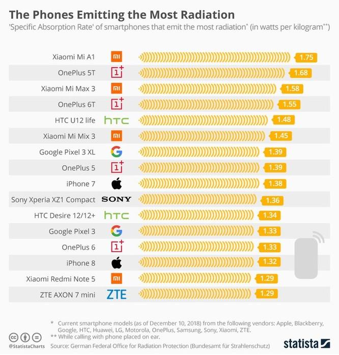 Điện thoại Xiaomi phát bức xạ nhiều nhất ảnh 2
