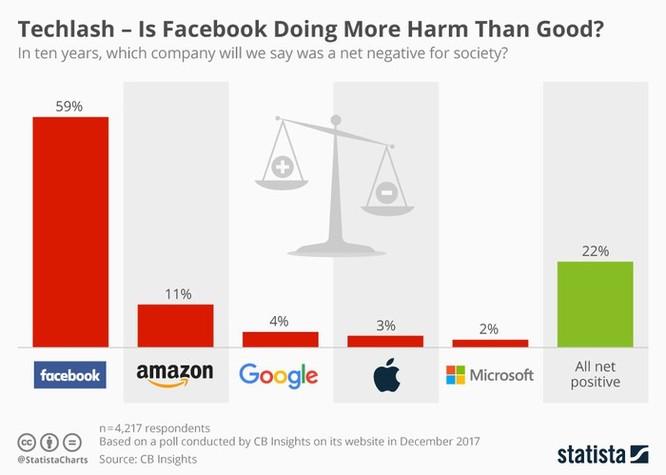 Status mới của CEO Facebook nên được hiểu như thế nào? ảnh 5