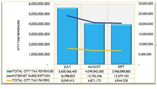 Bị thu phí dùng Facebook, 5 triệu người Uganda bỏ Internet ảnh 2