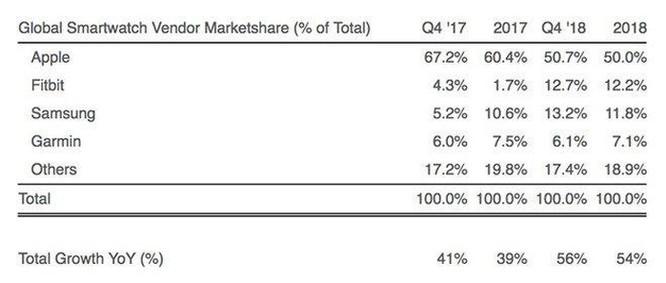 Phân nửa thị trường smartwatch nằm trong tay Apple ảnh 1