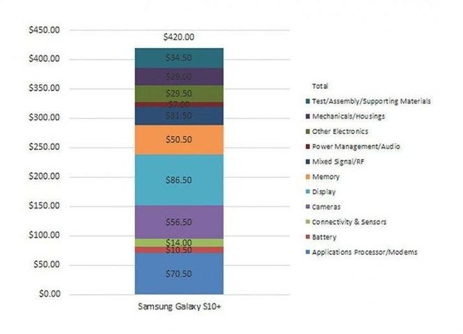 Bán 1.000 USD nhưng linh kiện Galaxy S10+ chỉ đáng giá 420 USD? ảnh 1