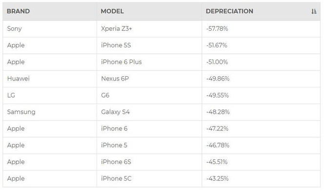 iPhone đã qua sử dụng vẫn có giá hơn nhiều so với điện thoại Android cũ ảnh 2