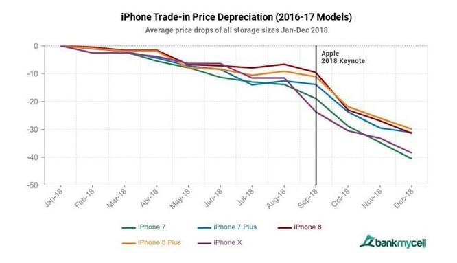 iPhone đã qua sử dụng vẫn có giá hơn nhiều so với điện thoại Android cũ ảnh 1