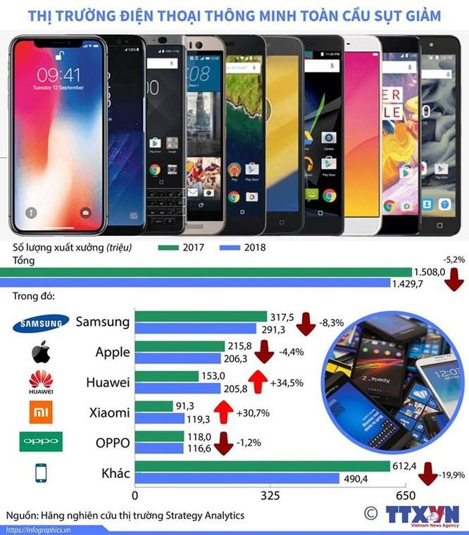Thị trường điện thoại thông minh toàn cầu sụt giảm ảnh 1