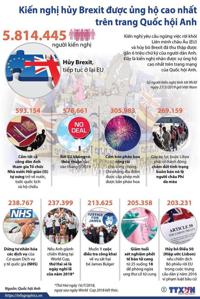 Kiến nghị hủy Brexit được ủng hộ cao nhất trên trang Quốc hội Anh ảnh 1