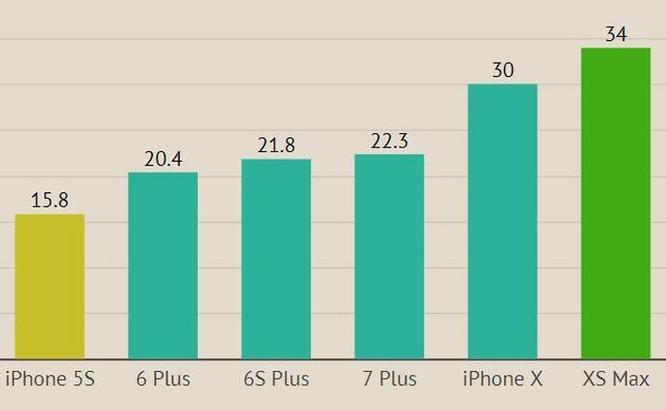 5 năm, giá khởi điểm của iPhone tăng gấp đôi tại Việt Nam ảnh 1