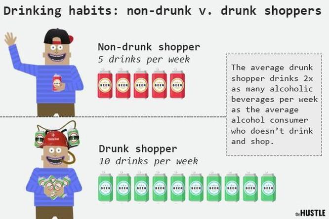 Người Mỹ đốt hàng tỷ USD vì mua hàng online lúc say rượu ảnh 3