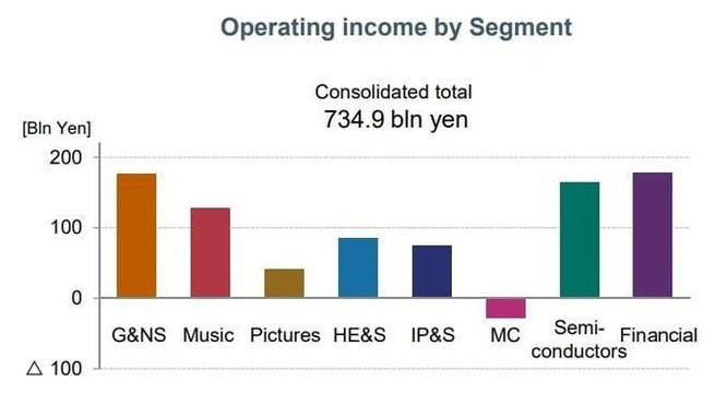 Sony gộp mảng di động với điện tử, muốn giấu khoản lỗ triệu đô ảnh 1