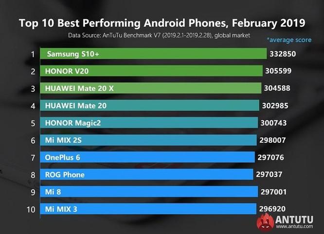 10 smartphone Android mạnh nhất thế giới tháng 3/2019 ảnh 5
