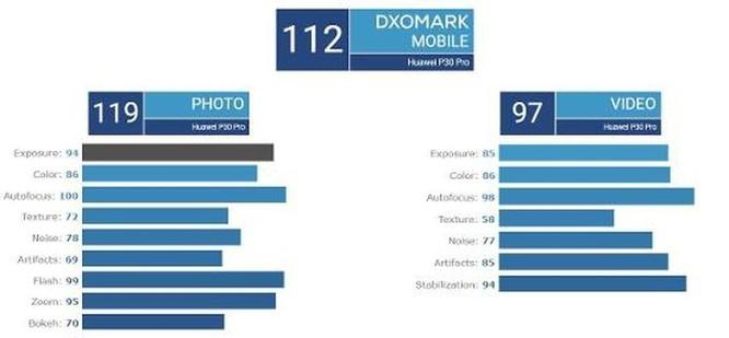Huawei P30 Pro vs Galaxy S10 5G: Một chín, một mười! ảnh 3