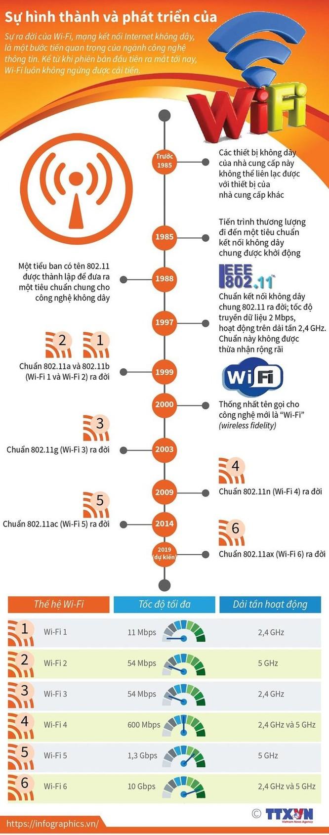 Sự hình thành và phát triển của Wi-Fi ảnh 1