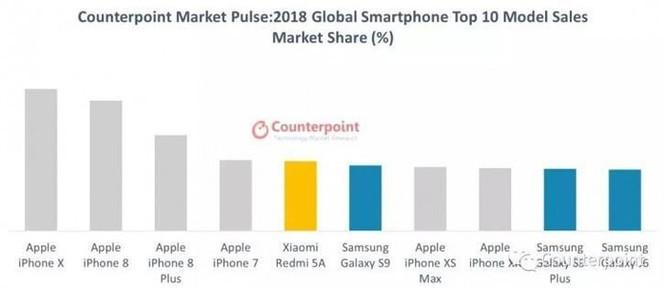 Đây là điện thoại bán chạy nhất thế giới năm qua ảnh 1