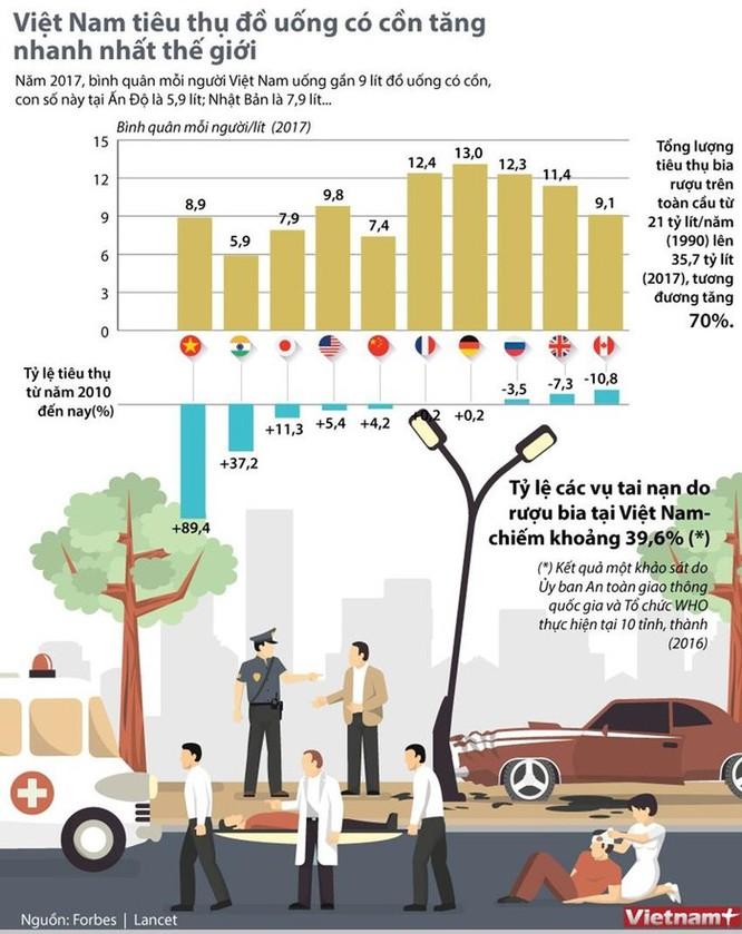 Việt Nam có tỷ lệ tiêu thụ đồ có cồn tăng nhanh nhất thế giới ảnh 1