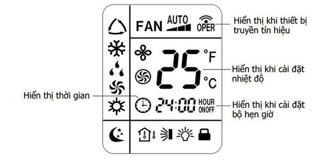 Hướng dẫn sử dụng remote máy lạnh Sanyo ảnh 2