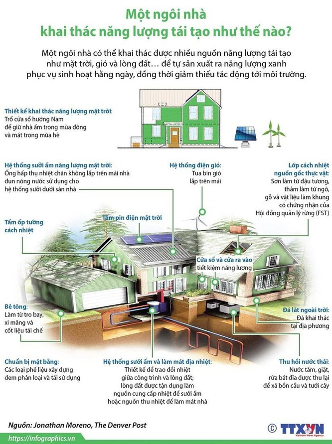 Một ngôi nhà khai thác năng lượng tái tạo như thế nào? ảnh 1