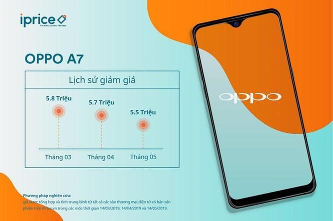 iPhone XS Max, Galaxy S9 nằm trong Top 5 smartphone đang giảm giá mạnh tại thị trường Việt Nam ảnh 5