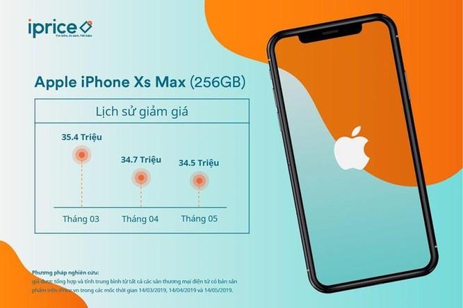iPhone XS Max, Galaxy S9 nằm trong Top 5 smartphone đang giảm giá mạnh tại thị trường Việt Nam ảnh 3