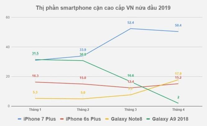 Tại VN, chiếc iPhone 3 năm tuổi này vẫn bán chạy nhất phân khúc ảnh 1