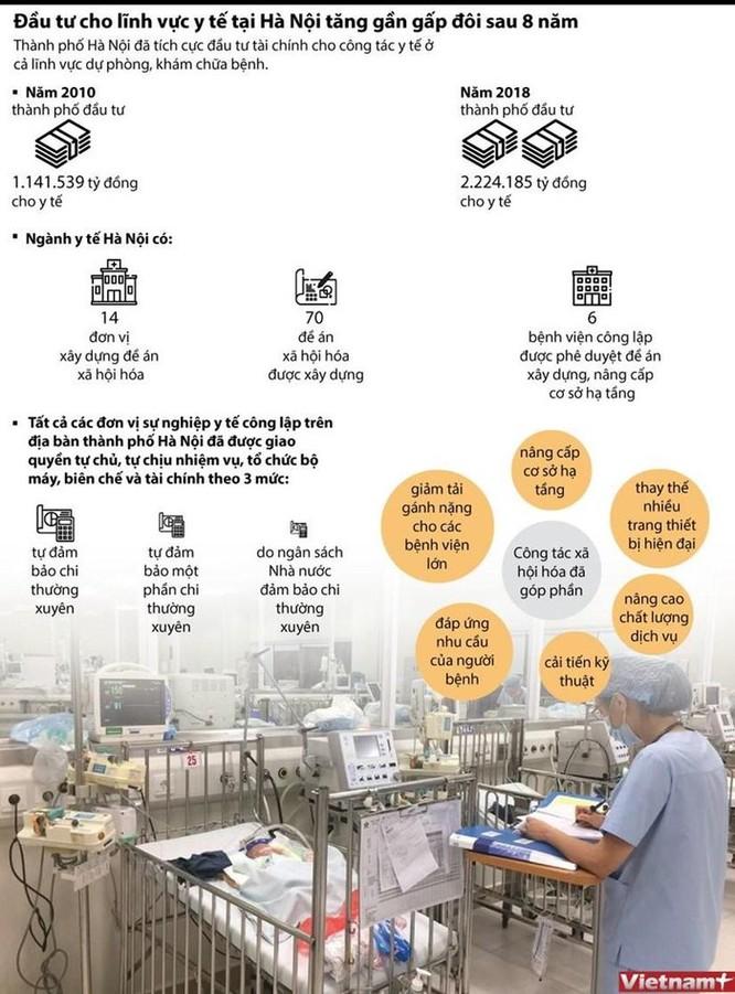 Đầu tư cho lĩnh vực y tế tại Hà Nội tăng gần gấp đôi sau 8 năm ảnh 1