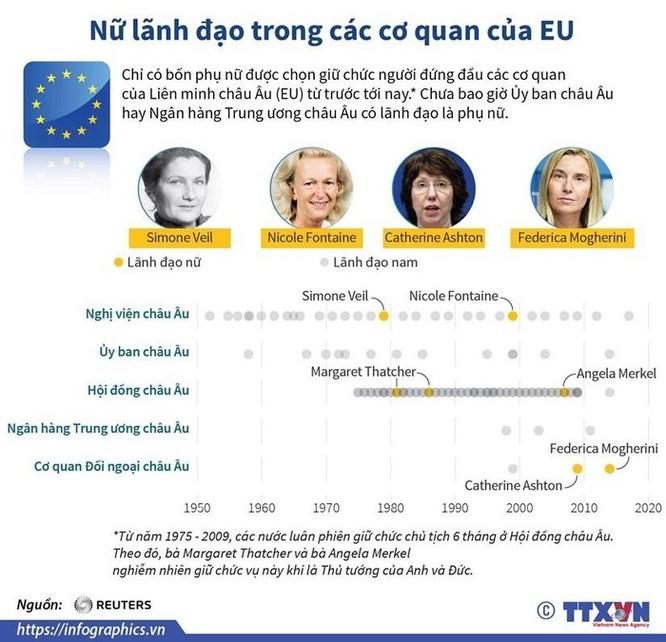 Nữ lãnh đạo trong các cơ quan của Liên minh châu Âu ảnh 1
