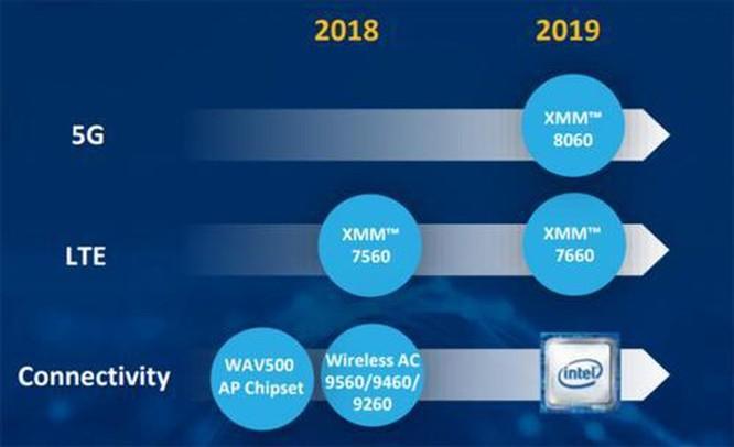 Apple có thể sẽ thâu tóm bộ phận viễn thông 5G của Intel ảnh 2