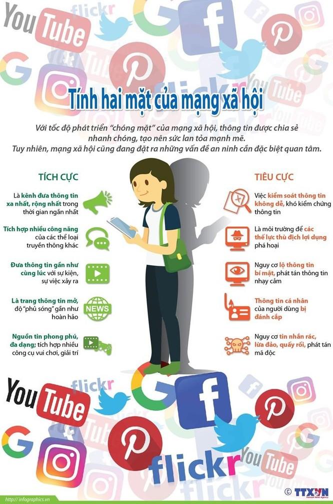 Mạng xã hội và những mặt trái đáng lưu tâm ảnh 1