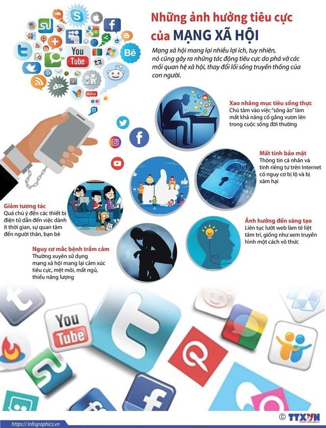 Những ảnh hưởng tiêu cực của mạng xã hội ảnh 1