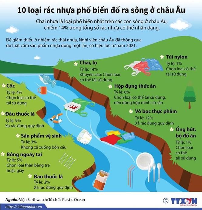10 loại rác nhựa phổ biến đổ ra sông ở châu Âu ảnh 1