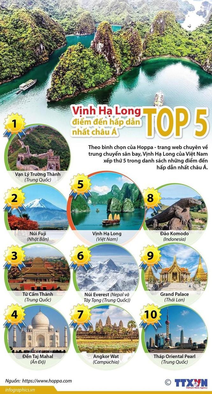 Vịnh Hạ Long lọt vào top 5 điểm đến hấp dẫn nhất châu Á ảnh 1