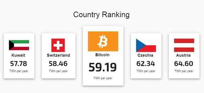 Lượng tiêu thụ điện năng của Bitcoin bằng cả nước Thụy Sĩ ảnh 1