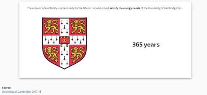 Lượng tiêu thụ điện năng của Bitcoin bằng cả nước Thụy Sĩ ảnh 2