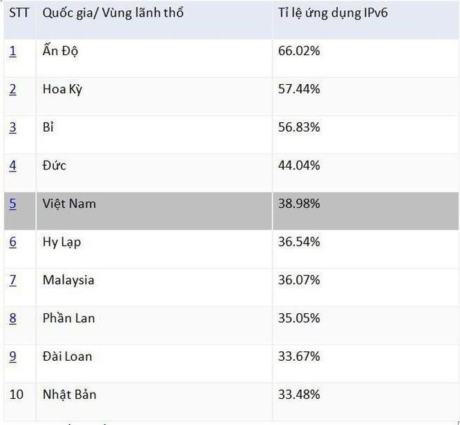Tăng 8 bậc trong nửa đầu năm nay, Việt Nam vươn lên thứ 5 thế giới về ứng dụng IPv6 ảnh 2