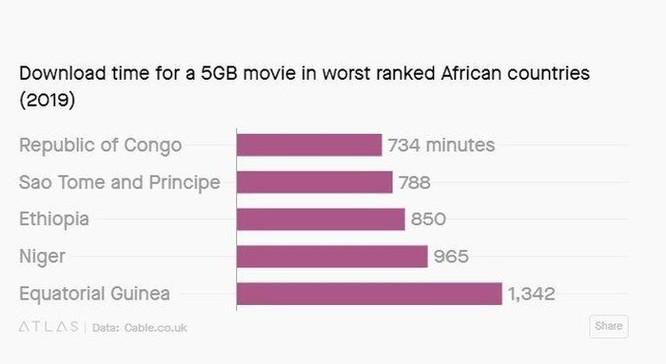 Bạn có tưởng tượng nổi không, có nơi trên thế giới phải mất hơn 22 giờ mới tải nổi một bộ phim 5 GB ảnh 2