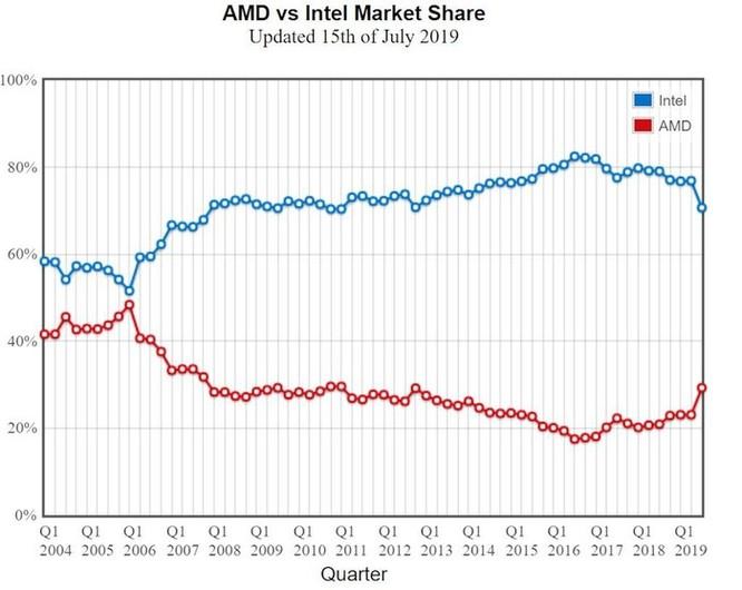 Thị phần chip xử lý Ryzen của AMD lần đầu tiên vượt mặt gã khổng lồ Intel tại Châu Á Thái Bình Dương ảnh 4