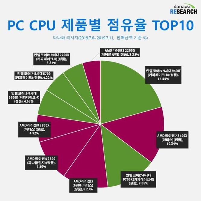 Thị phần chip xử lý Ryzen của AMD lần đầu tiên vượt mặt gã khổng lồ Intel tại Châu Á Thái Bình Dương ảnh 2