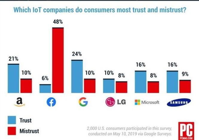 Facebook 'được' bình chọn là công ty IoT kém uy tín nhất ảnh 1